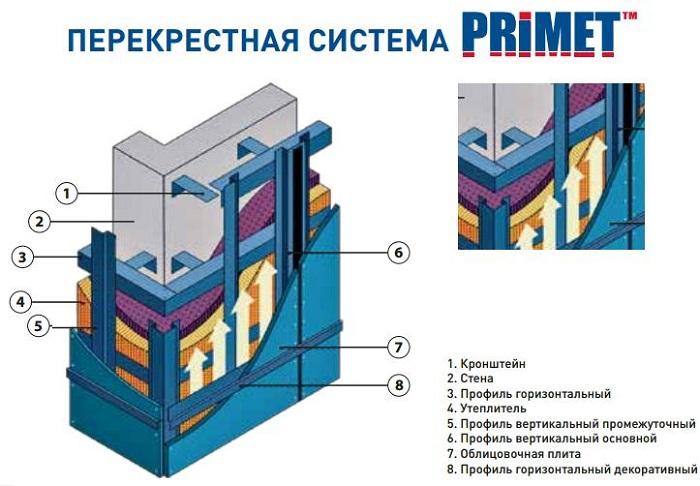 системы xнавесных вентилируемых фасадов в Ростове-на-Дону