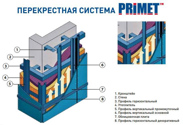 Перекрестная подсистема крепления вентилируемых навесных фасадов