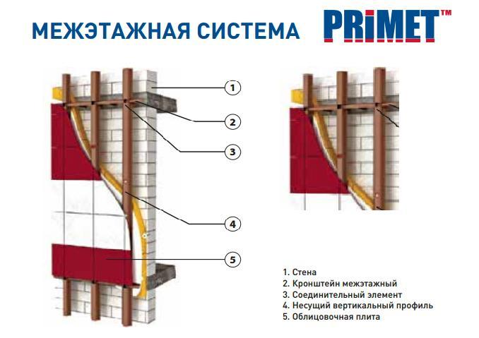 Межэтажная подсистема крепления вентилируемого фасада