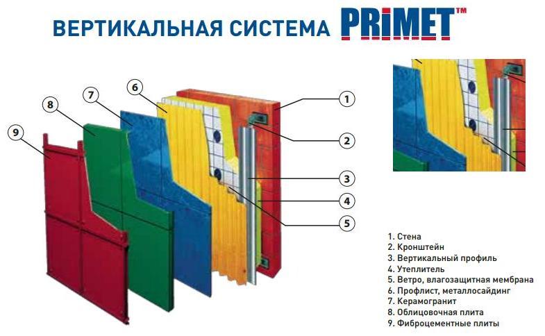 Вертикальная подсистема крепления вентилируемого фасада
